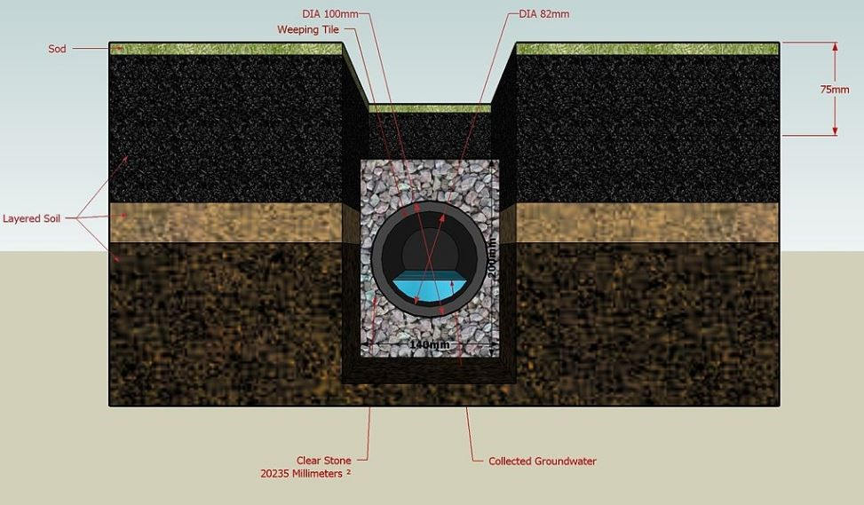 French Drains Muccia Plumbing