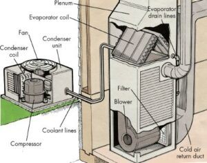 how-to-troubleshoot-a-central-air-conditioning-system-1